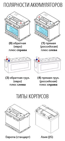 Определить стандарт автомобильного аккумулятора - европейский или азиатский JIS. Определить полярность автомобильного аккумулятора - прямая или обратная.
